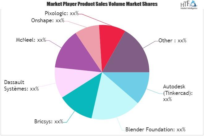 3d modeling market outlook 2021 big changes to have big boom