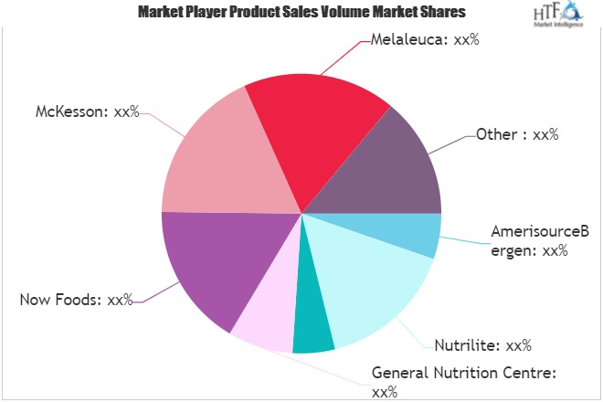 health care products market to witness massive growth major giants cardinalhealth amway avon